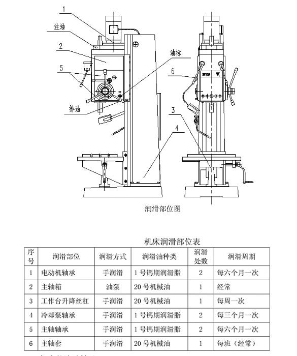 Z5140B润滑部位图