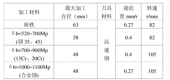 Z5163钻的孔径大小