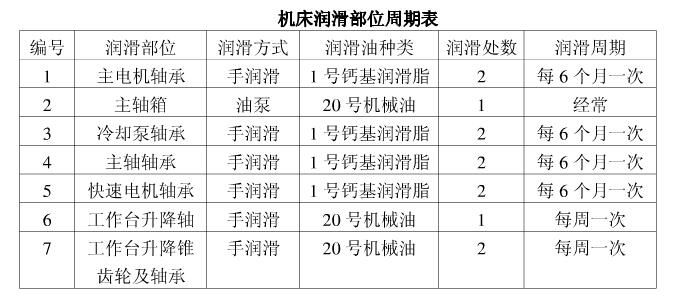 Z5163润滑部位周期表